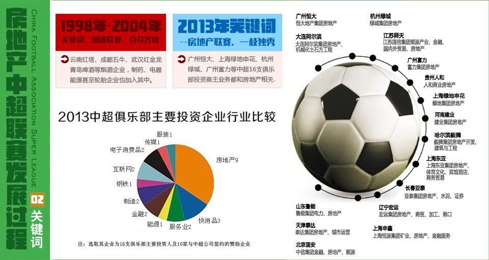中超=中国房地产足球超级联赛?