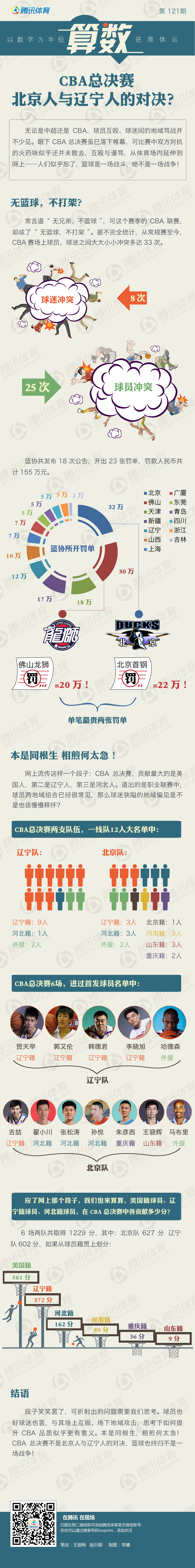 CBA总决赛 北京人与辽宁人的对决?
