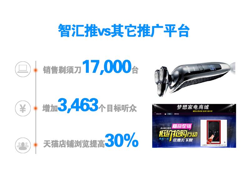 青岛梦想家电商:10天卖出17,000台剃须刀