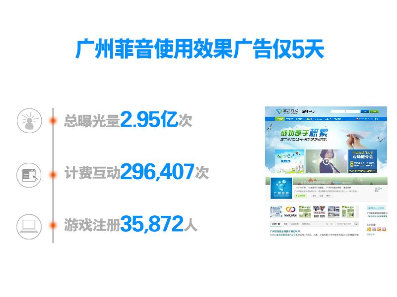 广州菲音:带来35,872个优质玩家