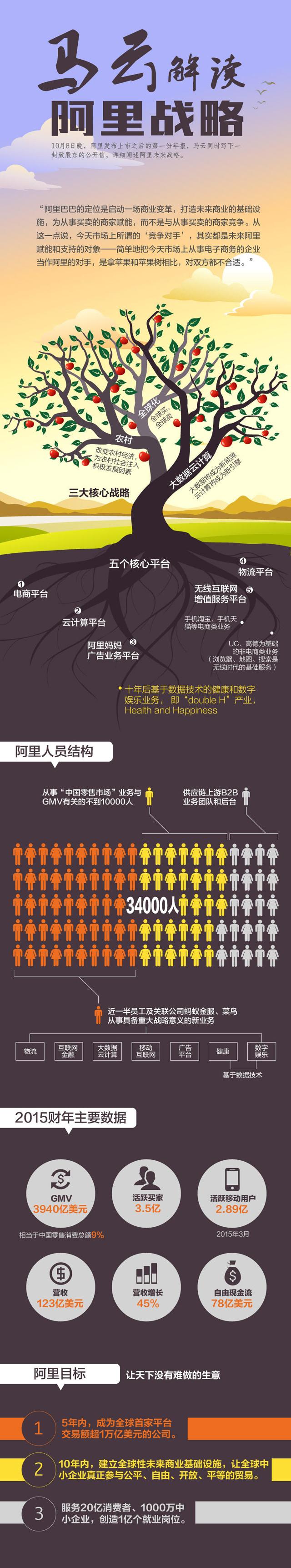 马云发布致股东公开信 逐字解读阿里巴巴战略