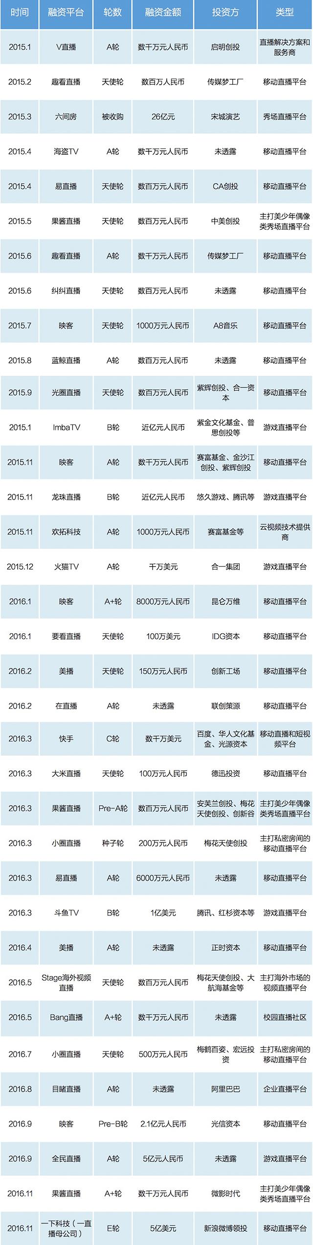2015-2016年直播平台主要融资事件