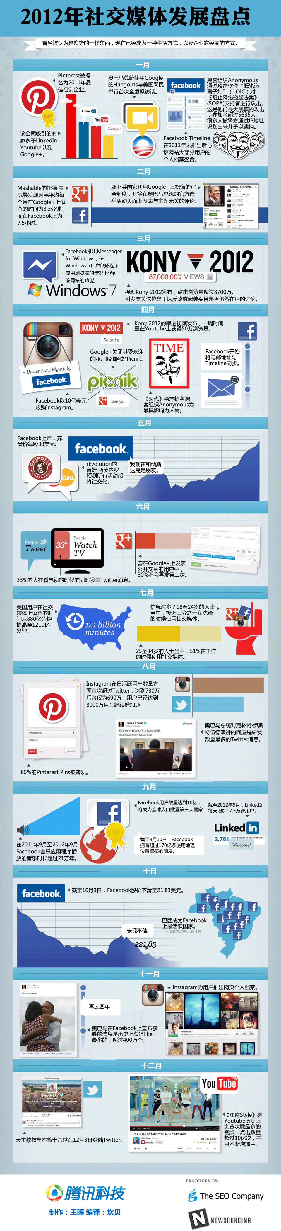 2012年社交媒体发展盘点