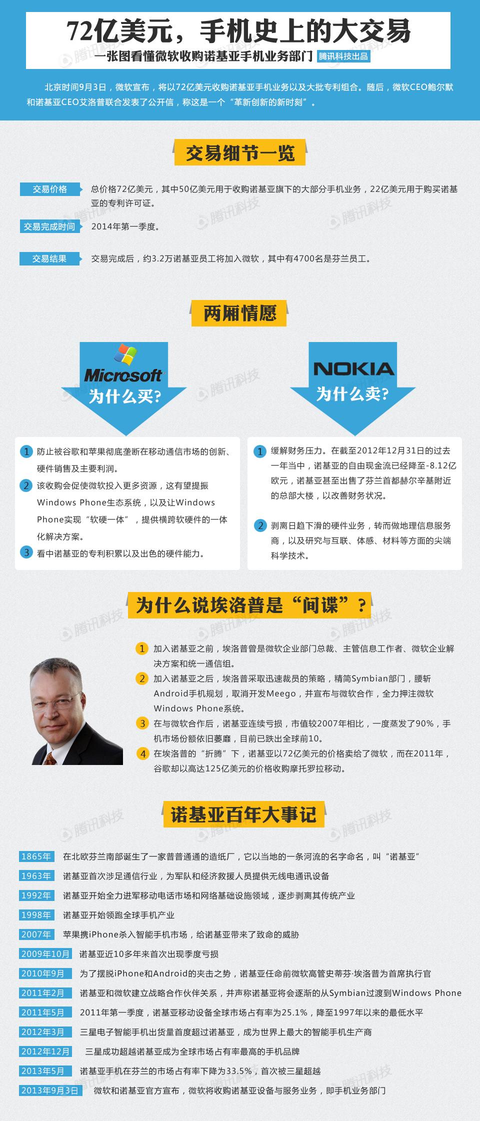 一张图看懂微软收购诺基亚手机业务