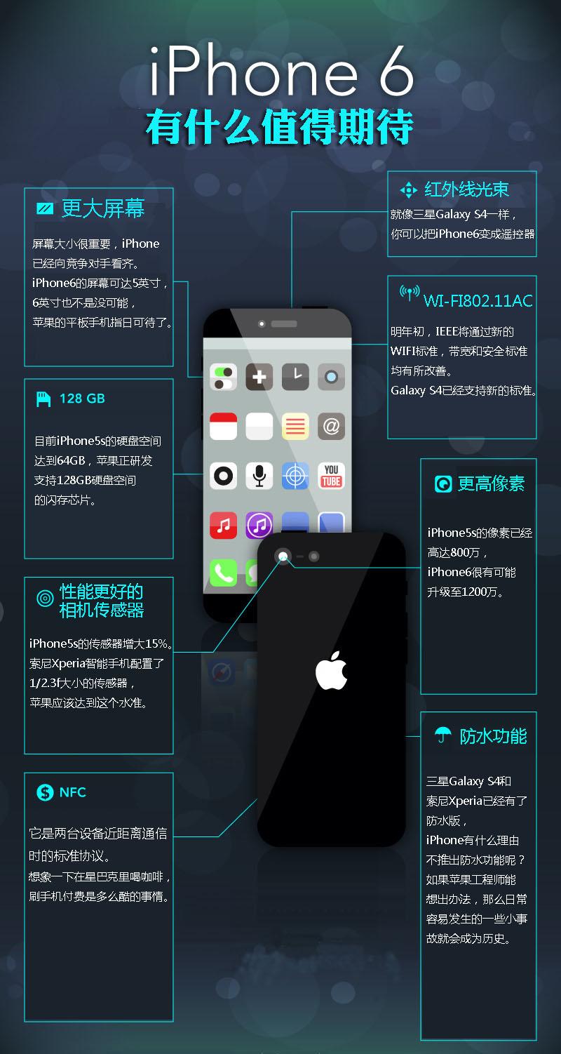 信息圖第202期——iPhone 6有什麼值得期待