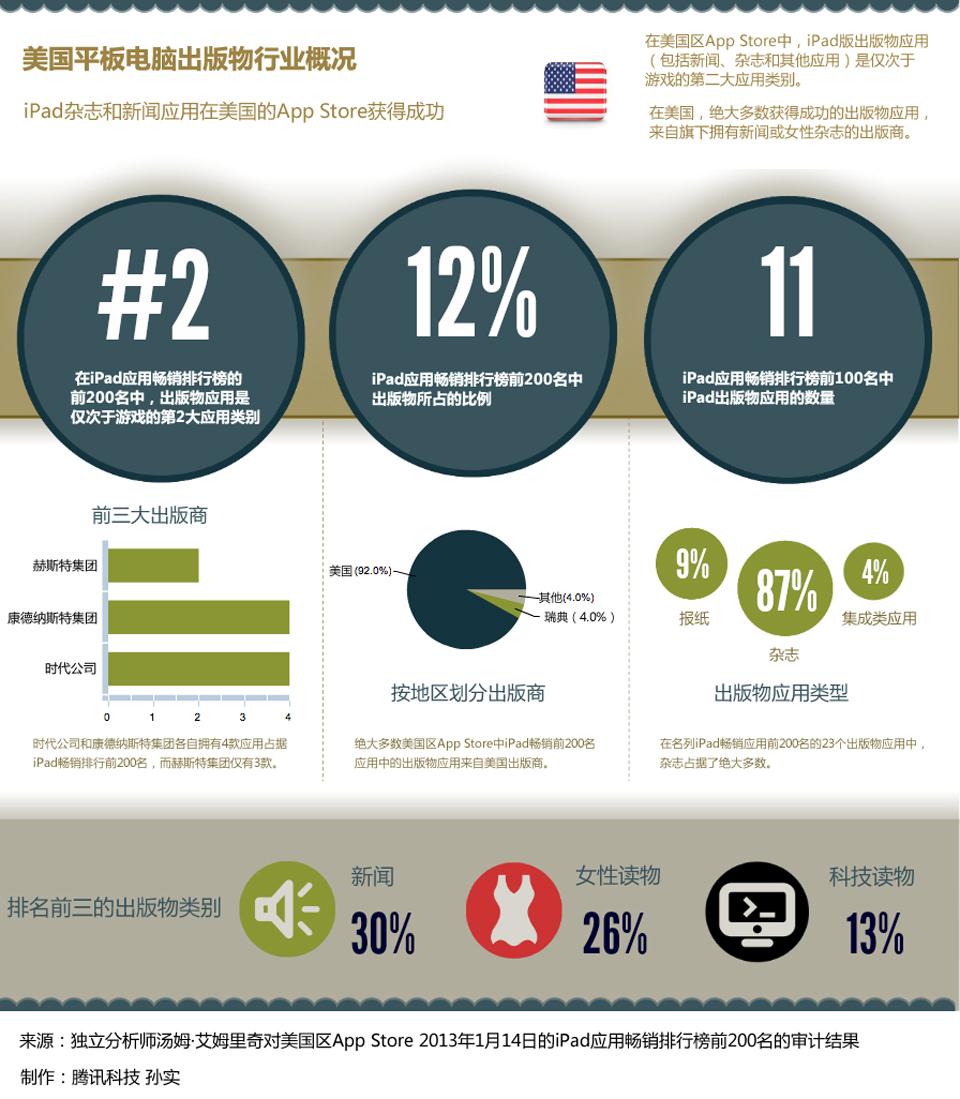 信息图第76期——企业CEO们最钟爱的设备和应用程序