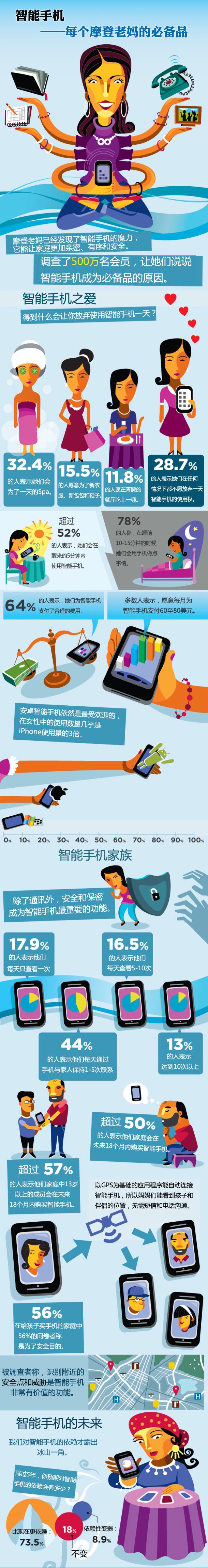 信息图第206期――智能手机:每个摩登老妈的必备品