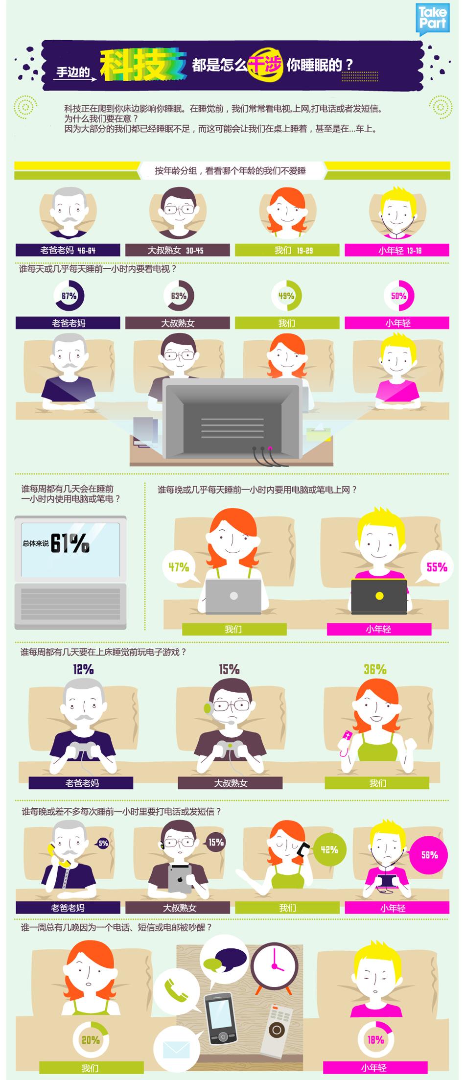 信息图第207期――手边的科技是如何干涉你的睡眠的?