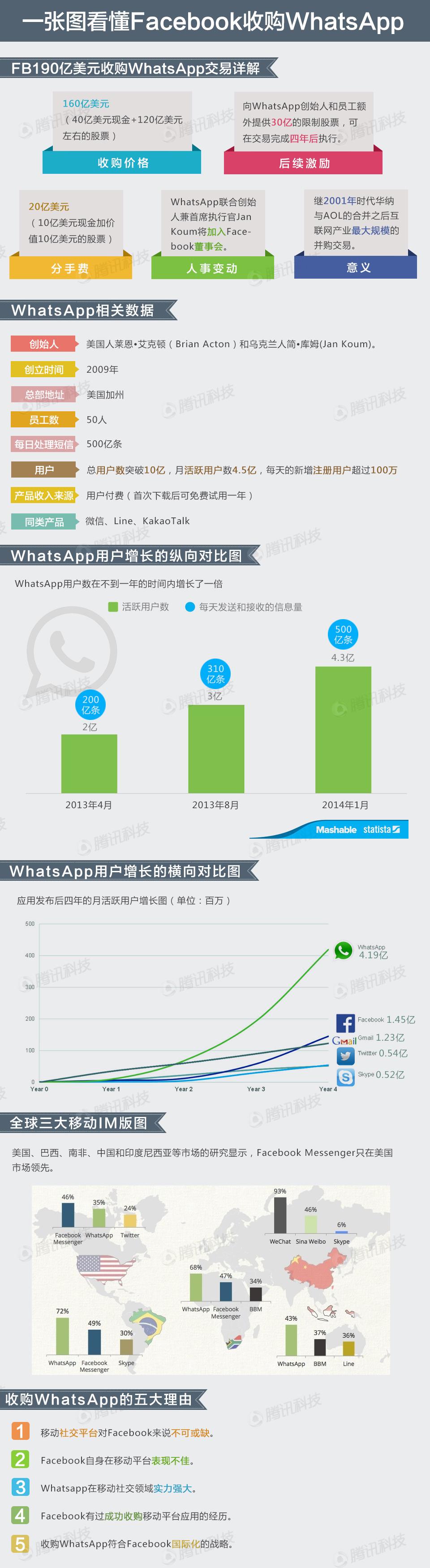 信息图第230期――一张图看懂Facebook收购WhatsApp