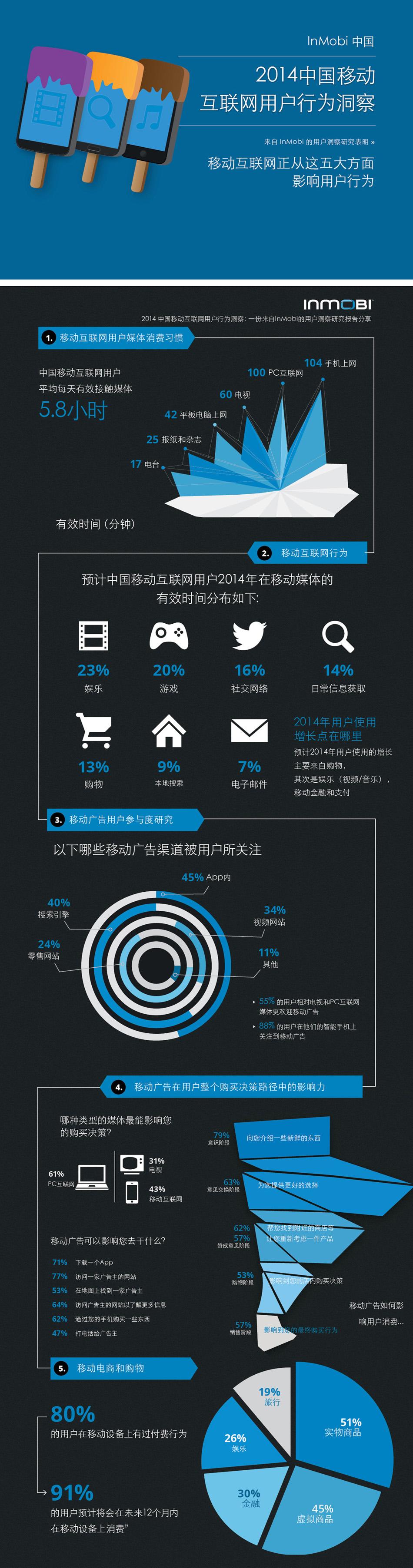 信息图第222期——移动互联网正如何影响用户