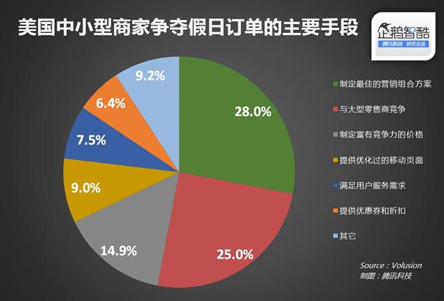 六大招式,中国电商也可以如此赚国外的钱