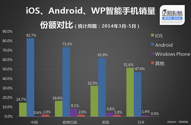 iPhone在日本最牛,在中国输得最惨