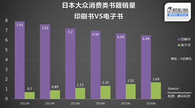 中国人远比美国人爱实体书 电子书销量仅占2%