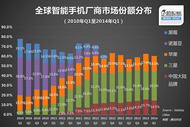 诺基亚和黑莓倒了 中国人和韩国人赢了