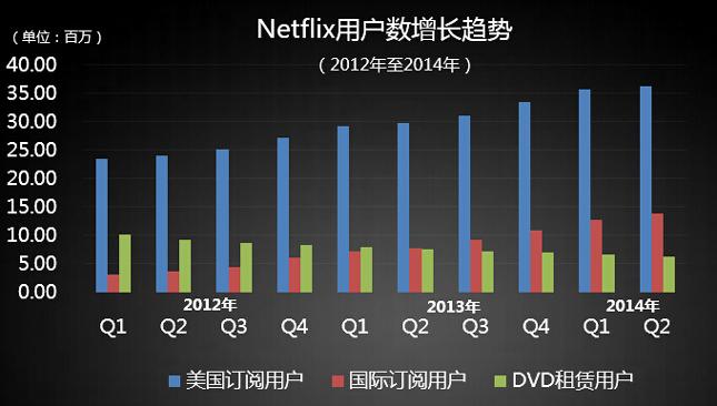 Netflix用户数增长趋势