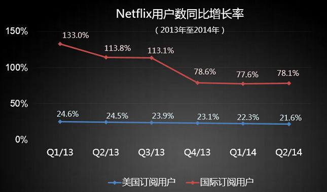 有5000万用户的Netflix,还在担忧什么?