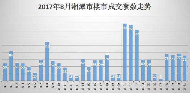 湘潭市8月商品房成交套数走势