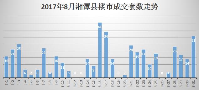 湘潭县8月商品房成交套数走势