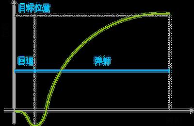 《动效设计基础(一):运动曲线与缓动【腾讯】》