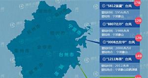 盘点历年登陆浙江的台风