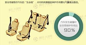 浙江高速仅5%乘客系安全带  生命终极守护者