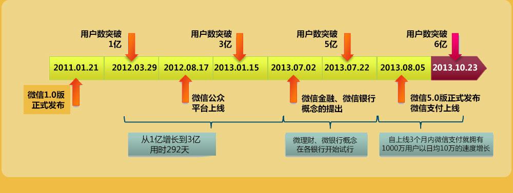 发展历程 微信模板