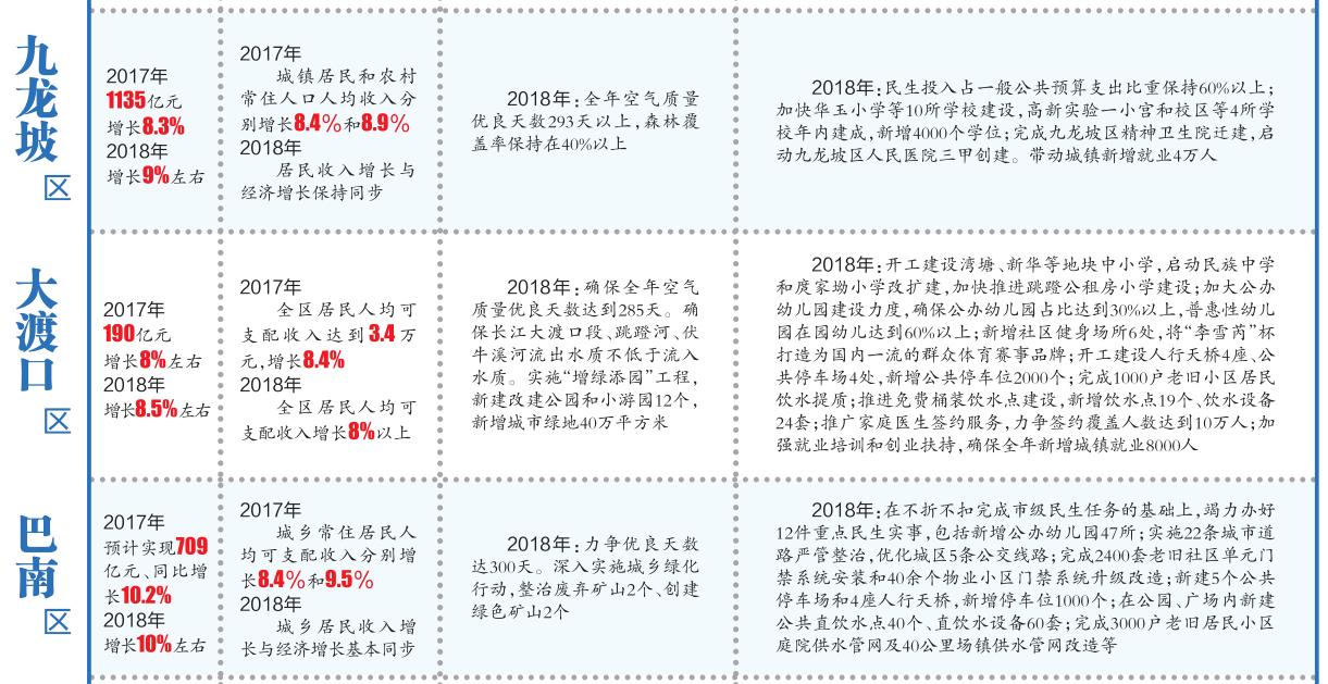 重庆市主城九区经济总量排名_重庆市主城九区地图
