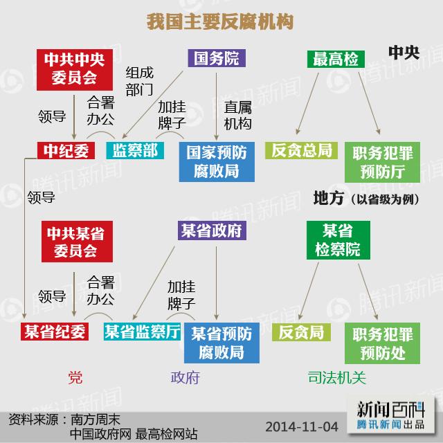 行政监察的对象_重在参与的最高检反贪总局_新闻百科_新闻中心_腾讯网